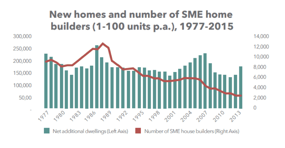 state of disrepair - graph showing volume of SME new build properties