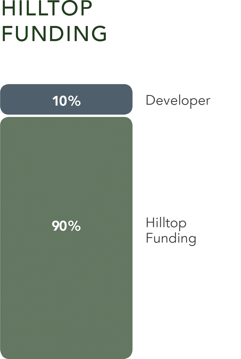 Hilltop property development finance stack