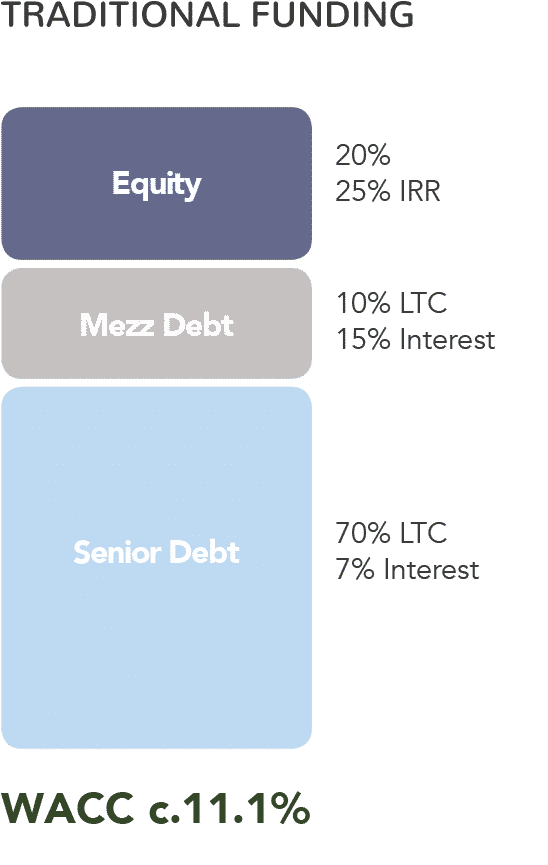 traditional capital stack